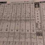 9.4 新潟6R @東スポ