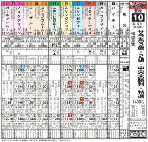 20180221 梅見月賞出馬表