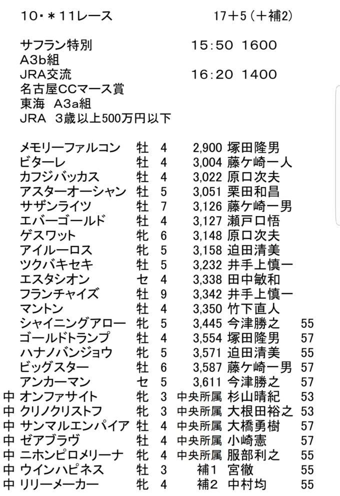 2018.1011 名古屋マース賞登録馬